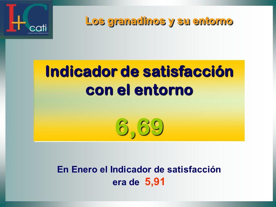 Los granadinos y su entorno Los granadinos y su entorno Indicador de satisfacción con el entorno 6,69 6,69 En Enero el Indicador de satisfacción era de 5,91