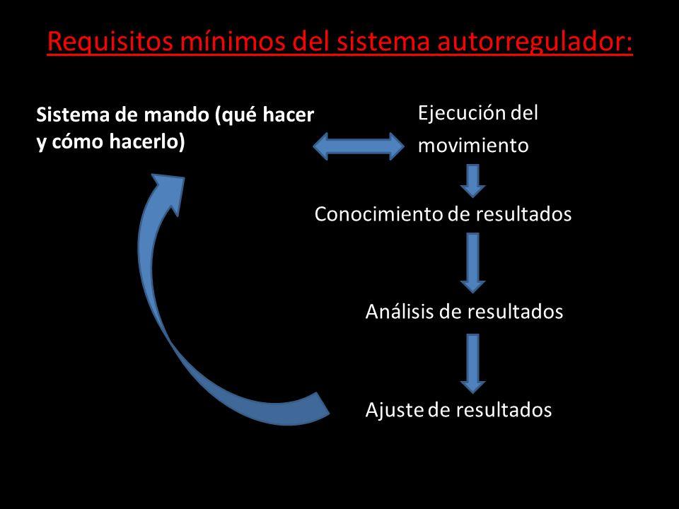 Requisitos mínimos del sistema autorregulador: Sistema de mando (qué hacer y cómo hacerlo) Ejecución del movimiento Conocimiento de resultados Análisi