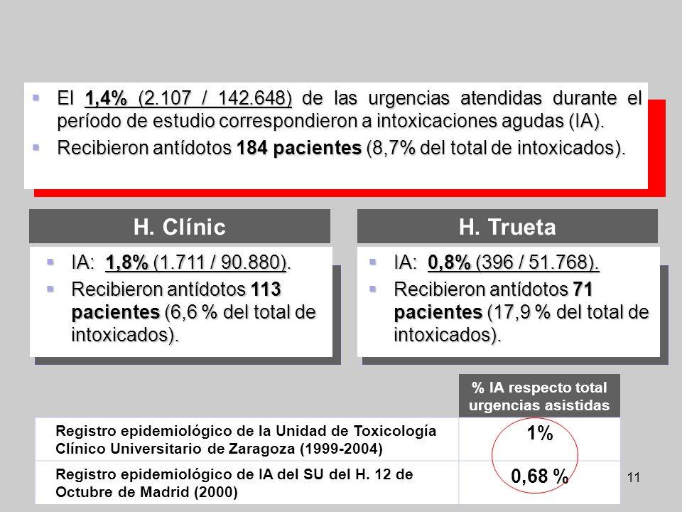 11 El 1,4% (2.107 / 142.648) de las urgencias atendidas durante el período de estudio correspondieron a intoxicaciones agudas (IA). El 1,4% (2.107 / 1