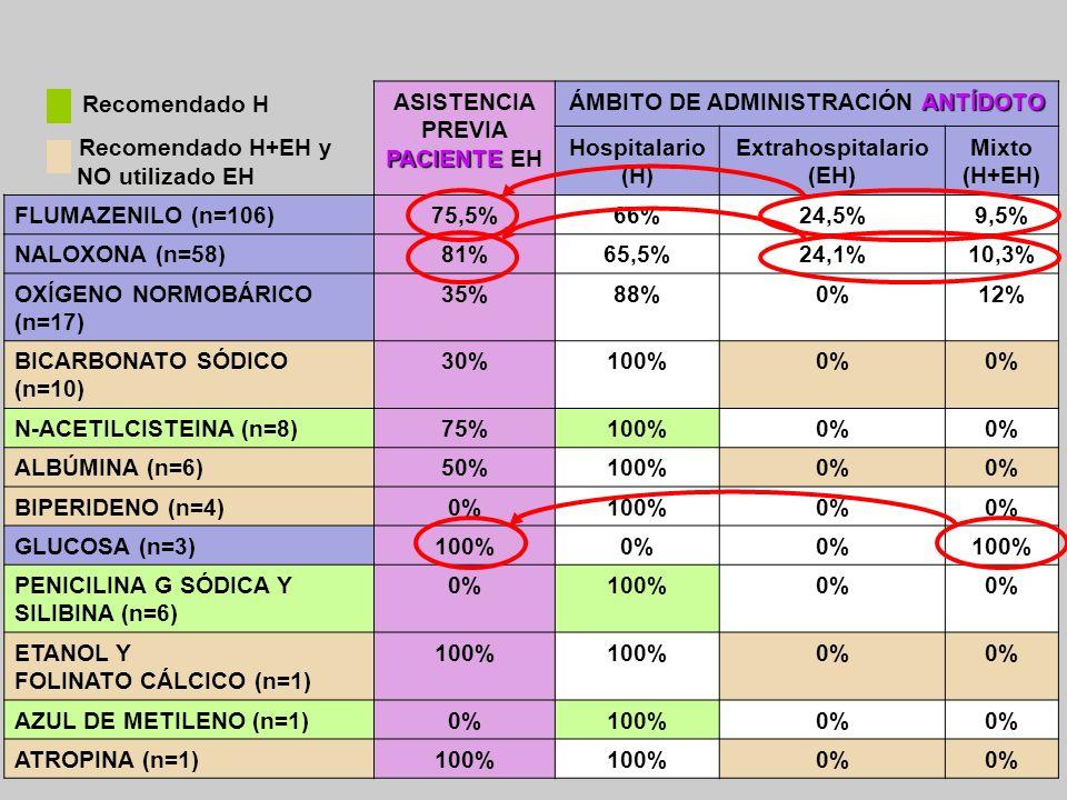 13 Recomendado H Recomendado H+EH y NO utilizado EH PACIENTE ASISTENCIA PREVIA PACIENTE EH ANTÍDOTO ÁMBITO DE ADMINISTRACIÓN ANTÍDOTO Hospitalario (H)