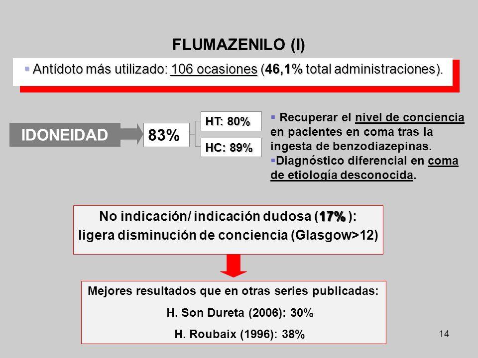 14 Antídoto más utilizado: 106 ocasiones (46,1% total administraciones). Antídoto más utilizado: 106 ocasiones (46,1% total administraciones). FLUMAZE