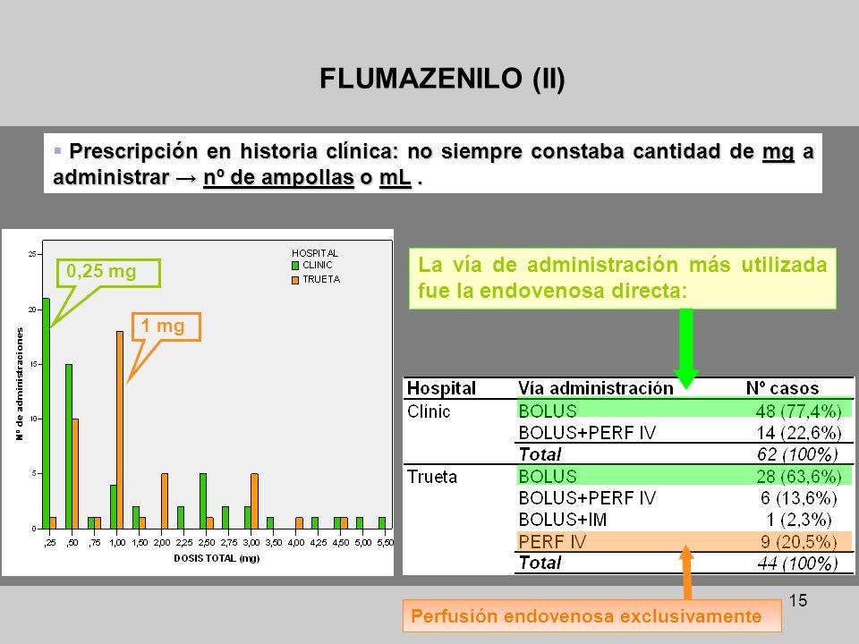 15 Prescripción en historia clínica: no siempre constaba cantidad de mg a administrar nº de ampollas o mL. FLUMAZENILO (II) 1 mg 0,25 mg Perfusión end