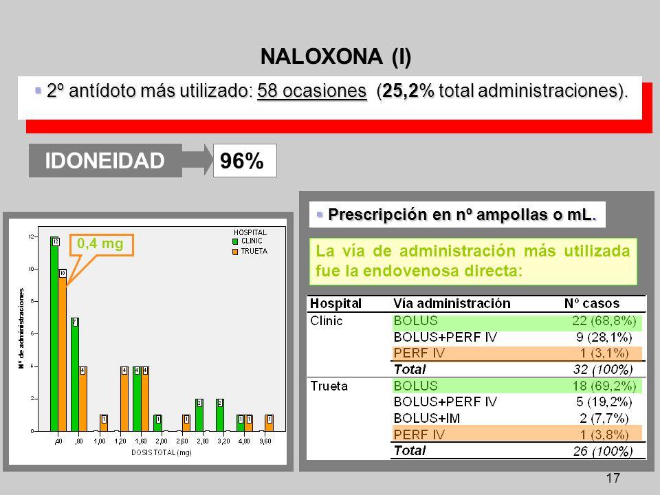 17 NALOXONA (I) 2º antídoto más utilizado: 58 ocasiones (25,2% total administraciones). 2º antídoto más utilizado: 58 ocasiones (25,2% total administr