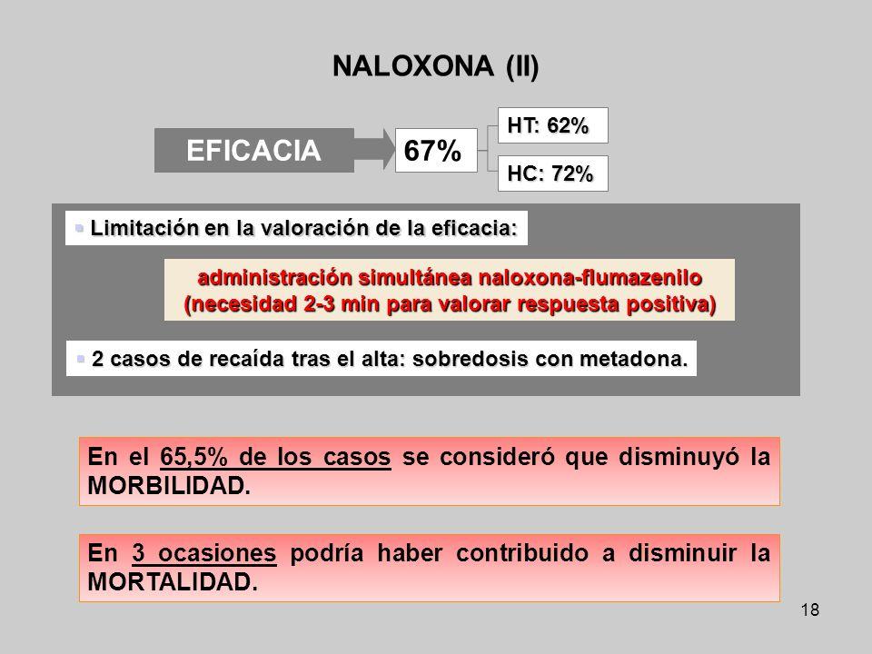 18 NALOXONA (II) administración simultánea naloxona-flumazenilo (necesidad 2-3 min para valorar respuesta positiva) EFICACIA 67% HT: 62% HC: 72% Limit