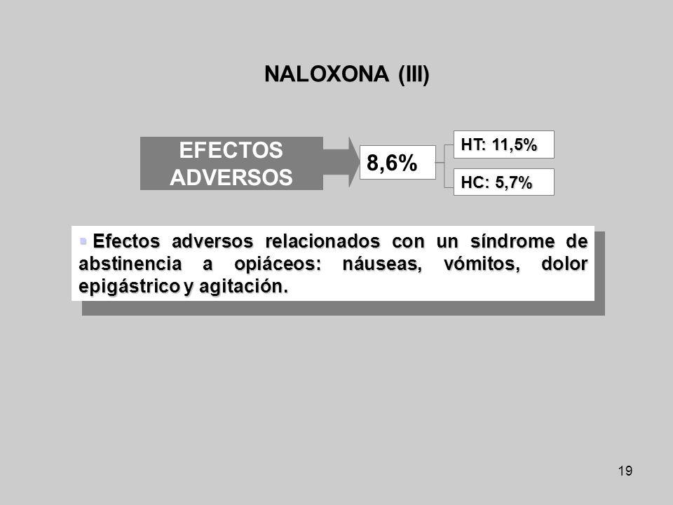 19 NALOXONA (III) Efectos adversos relacionados con un síndrome de abstinencia a opiáceos: náuseas, vómitos, dolor epigástrico y agitación. Efectos ad