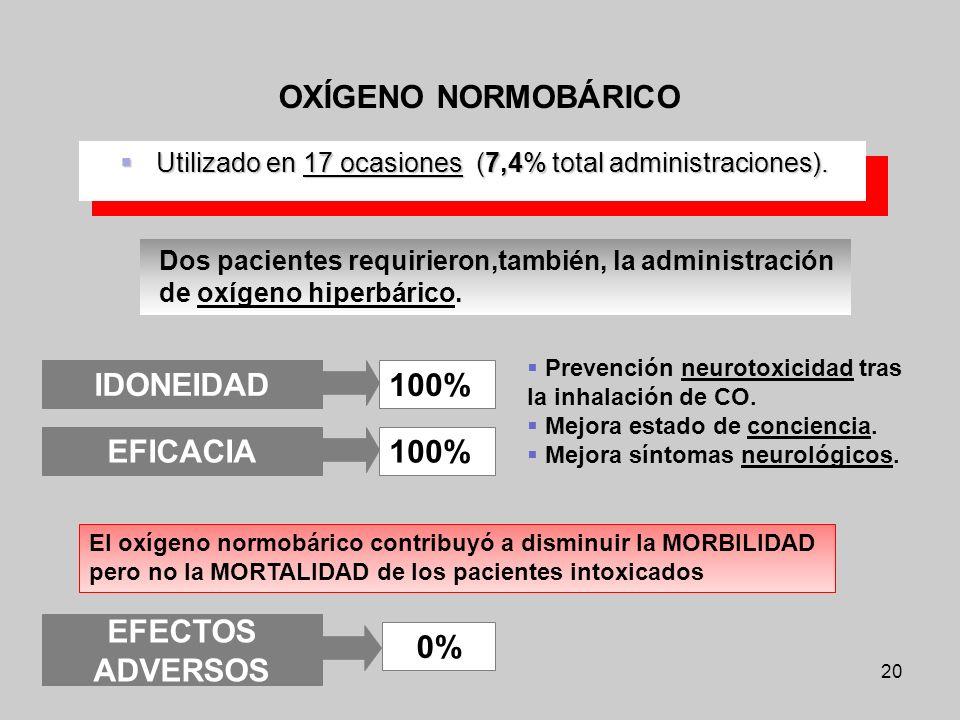 20 Utilizado en 17 ocasiones (7,4% total administraciones). Utilizado en 17 ocasiones (7,4% total administraciones). OXÍGENO NORMOBÁRICO El oxígeno no