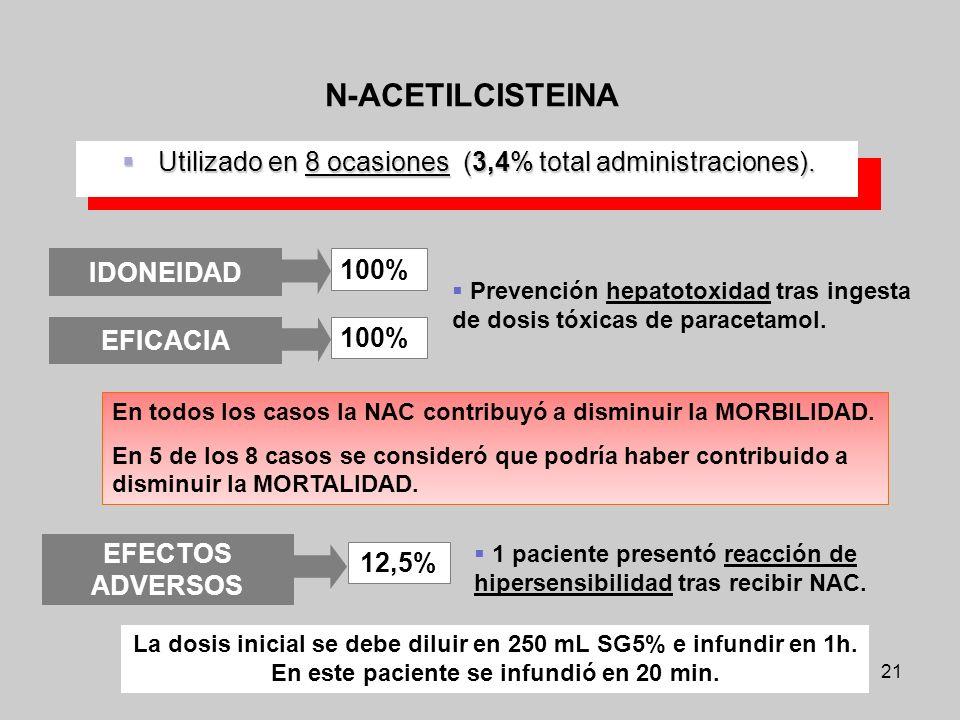 21 Utilizado en 8 ocasiones (3,4% total administraciones). Utilizado en 8 ocasiones (3,4% total administraciones). N-ACETILCISTEINA Prevención hepatot