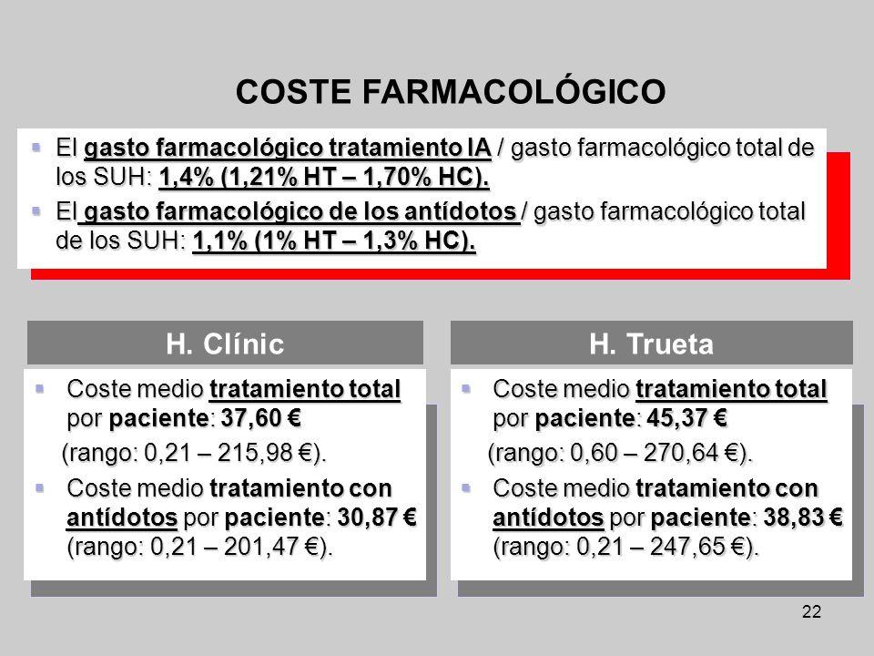 22 COSTE FARMACOLÓGICO El gasto farmacológico tratamiento IA / gasto farmacológico total de los SUH: 1,4% (1,21% HT – 1,70% HC). El gasto farmacológic