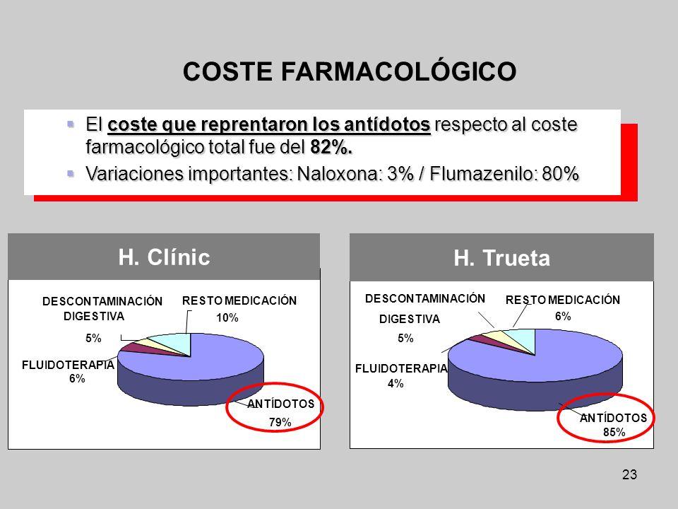 23 COSTE FARMACOLÓGICO ANTÍDOTOS 79% RESTO MEDICACIÓN 10% FLUIDOTERAPIA 6% DESCONTAMINACIÓN DIGESTIVA 5% H. Clínic ANTÍDOTOS 85% RESTO MEDICACIÓN 6% F