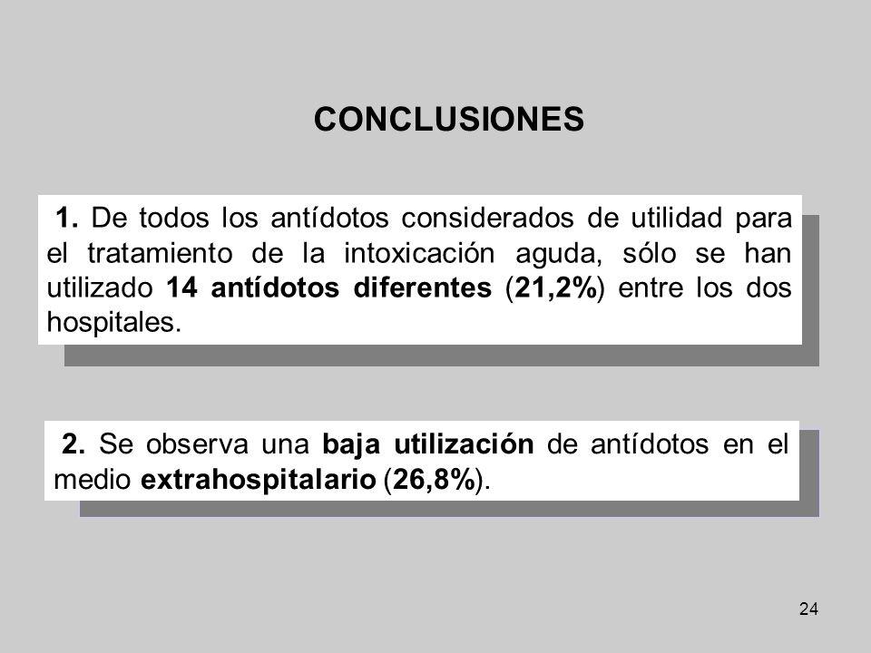 24 1. De todos los antídotos considerados de utilidad para el tratamiento de la intoxicación aguda, sólo se han utilizado 14 antídotos diferentes (21,