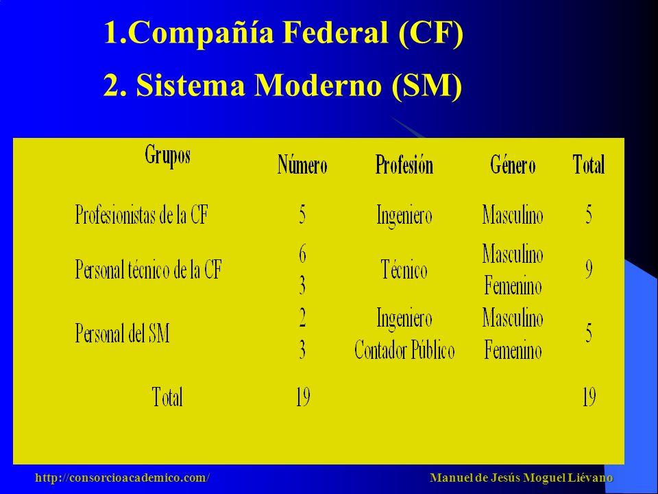 1.Compañía Federal (CF) 2. Sistema Moderno (SM) http://consorcioacademico.com/ Manuel de Jesús Moguel Liévano