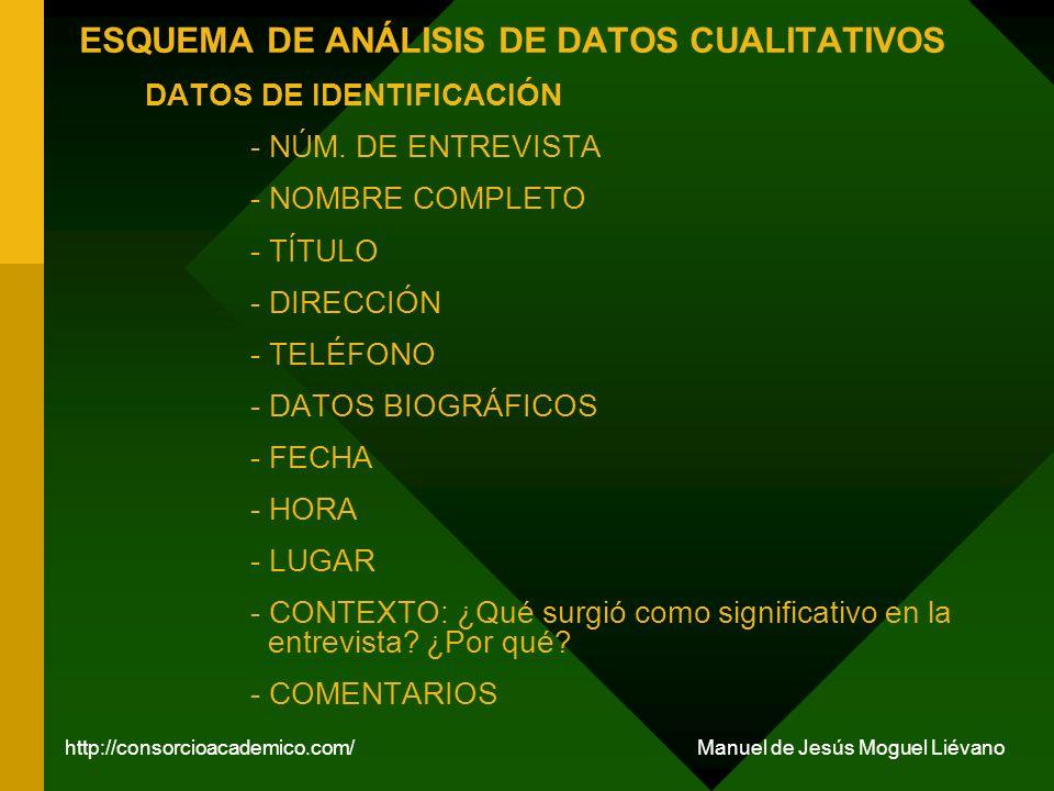ESQUEMA DE ANÁLISIS DE DATOS CUALITATIVOS DATOS DE IDENTIFICACIÓN - NÚM. DE ENTREVISTA - NOMBRE COMPLETO - TÍTULO - DIRECCIÓN - TELÉFONO - DATOS BIOGR