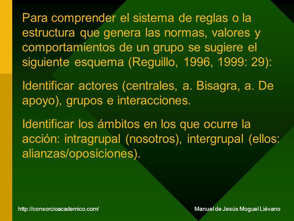 Para comprender el sistema de reglas o la estructura que genera las normas, valores y comportamientos de un grupo se sugiere el siguiente esquema (Reg