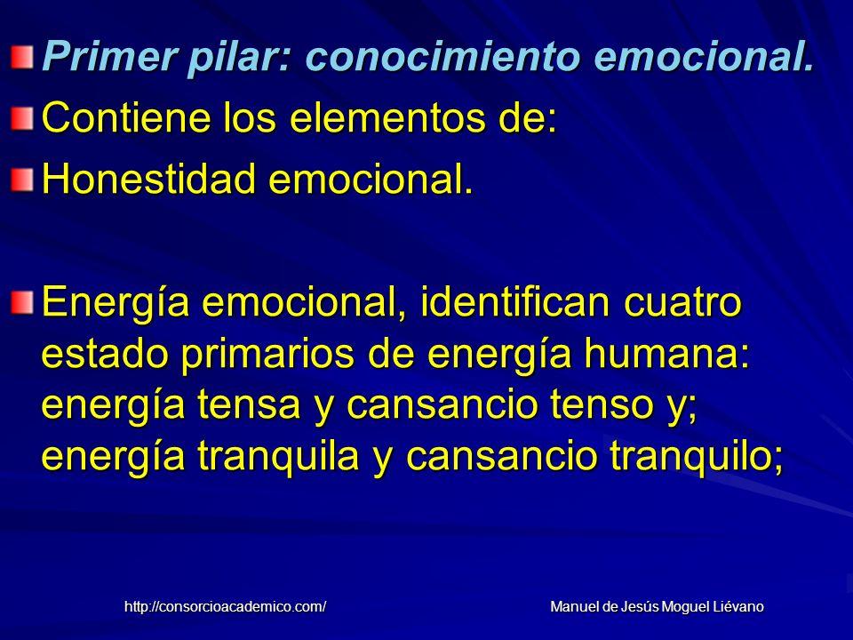 Primer pilar: conocimiento emocional. Contiene los elementos de: Honestidad emocional. Energía emocional, identifican cuatro estado primarios de energ