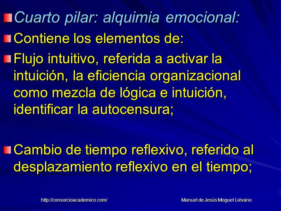 Cuarto pilar: alquimia emocional: Contiene los elementos de: Flujo intuitivo, referida a activar la intuición, la eficiencia organizacional como mezcl