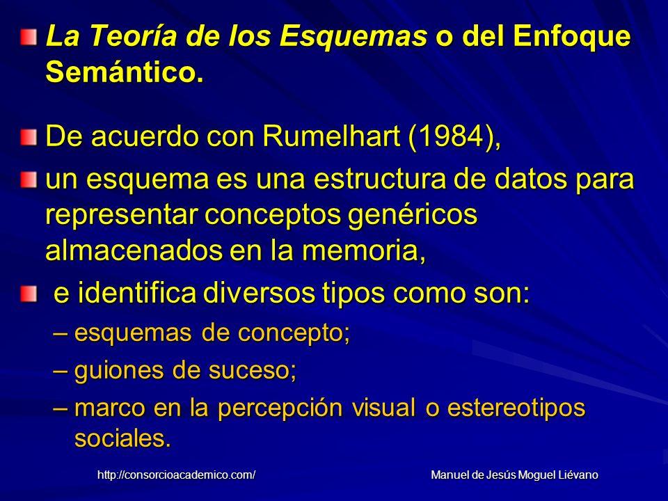 La Teoría de los Esquemas o del Enfoque Semántico. De acuerdo con Rumelhart (1984), un esquema es una estructura de datos para representar conceptos g