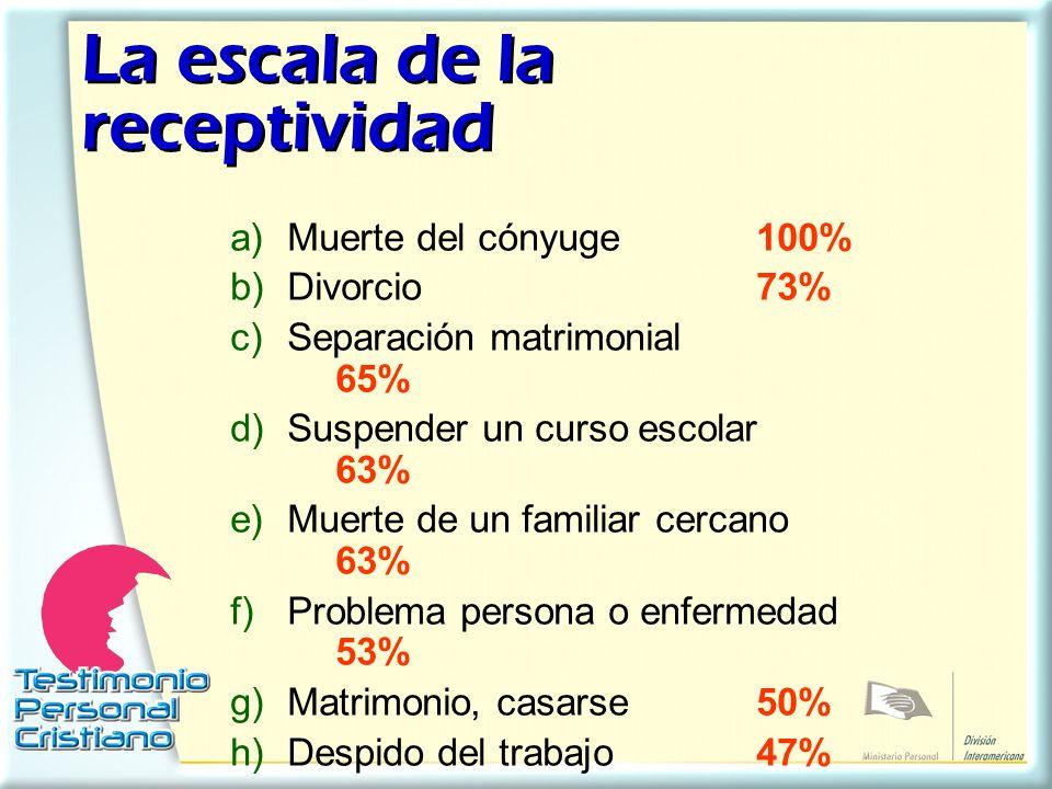La escala de la receptividad a)Muerte del cónyuge100% b)Divorcio73% c)Separación matrimonial 65% d)Suspender un curso escolar 63% e)Muerte de un famil