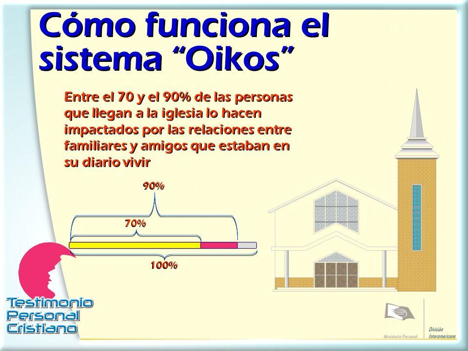 Cómo funciona el sistema Oikos Cómo funciona el sistema Oikos Entre el 70 y el 90% de las personas que llegan a la iglesia lo hacen impactados por las