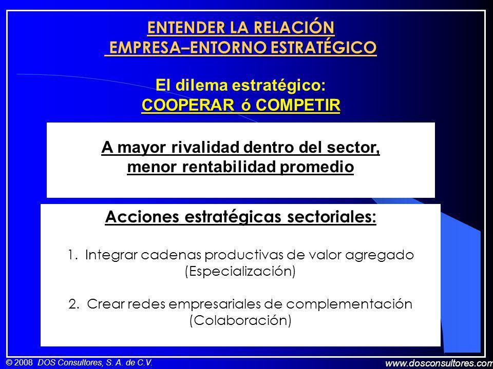 www.dosconsultores.com © 2008 DOS Consultores, S. A. de C.V. ENTENDER LA RELACIÓN EMPRESA–ENTORNO ESTRATÉGICO A mayor rivalidad dentro del sector, men