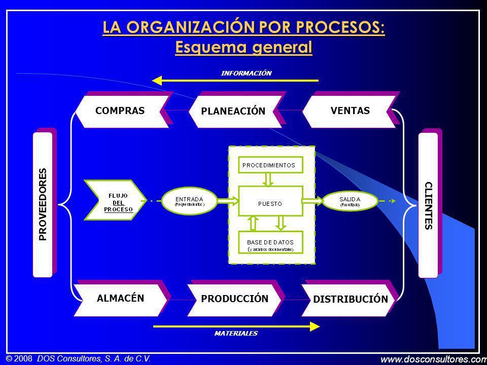 www.dosconsultores.com © 2008 DOS Consultores, S. A. de C.V. LA ORGANIZACIÓN POR PROCESOS: Esquema general PLANEACIÓN COMPRAS VENTAS ALMACÉN PRODUCCIÓ