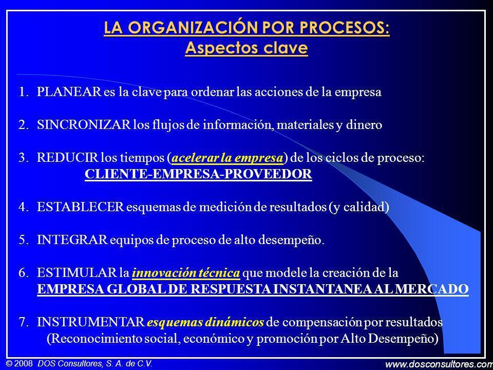 www.dosconsultores.com © 2008 DOS Consultores, S. A. de C.V. LA ORGANIZACIÓN POR PROCESOS: Aspectos clave 1.PLANEAR es la clave para ordenar las accio