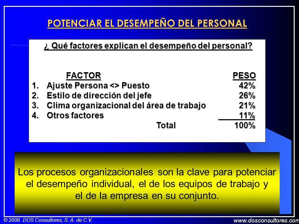 www.dosconsultores.com © 2008 DOS Consultores, S. A. de C.V. POTENCIAR EL DESEMPEÑO DEL PERSONAL ¿ Qué factores explican el desempeño del personal? ¿