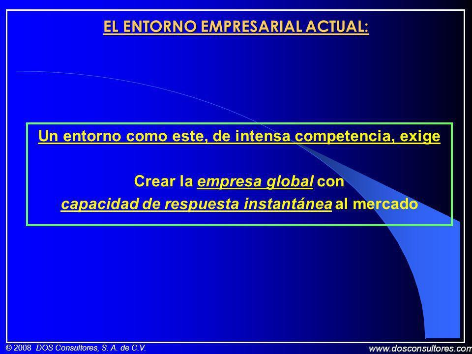 www.dosconsultores.com © 2008 DOS Consultores, S. A. de C.V. EL ENTORNO EMPRESARIAL ACTUAL: Un entorno como este, de intensa competencia, exige Crear