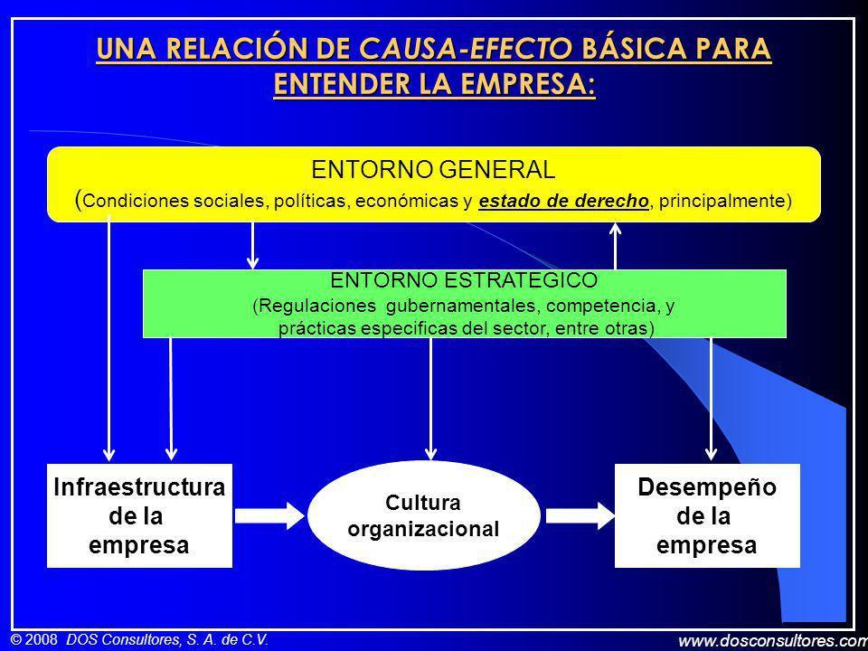 www.dosconsultores.com © 2008 DOS Consultores, S. A. de C.V. UNA RELACIÓN DE CAUSA-EFECTO BÁSICA PARA ENTENDER LA EMPRESA: ENTORNO GENERAL ( Condicion