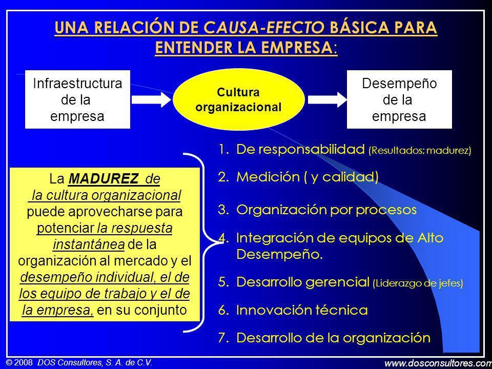 www.dosconsultores.com © 2008 DOS Consultores, S. A. de C.V. UNA RELACIÓN DE CAUSA-EFECTO BÁSICA PARA ENTENDER LA EMPRESA : Infraestructura de la empr