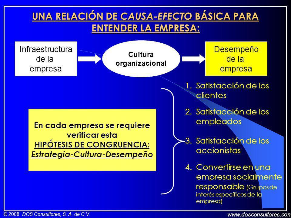 www.dosconsultores.com © 2008 DOS Consultores, S. A. de C.V. UNA RELACIÓN DE CAUSA-EFECTO BÁSICA PARA ENTENDER LA EMPRESA: Infraestructura de la empre