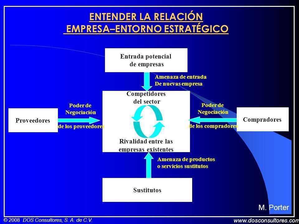 www.dosconsultores.com © 2008 DOS Consultores, S. A. de C.V. ENTENDER LA RELACIÓN EMPRESA–ENTORNO ESTRATÉGICO Entrada potencial de empresas Compradore