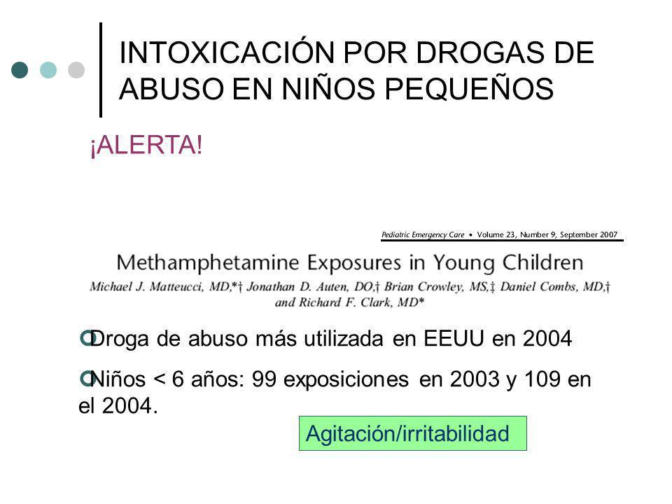 INTOXICACIÓN POR DROGAS DE ABUSO EN NIÑOS PEQUEÑOS Droga de abuso más utilizada en EEUU en 2004 Niños < 6 años: 99 exposiciones en 2003 y 109 en el 20