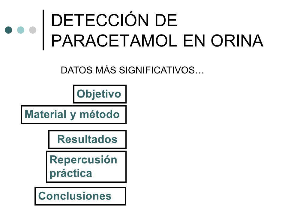 Objetivo Resultados Conclusiones Repercusión práctica DETECCIÓN DE PARACETAMOL EN ORINA Material y método DATOS MÁS SIGNIFICATIVOS…