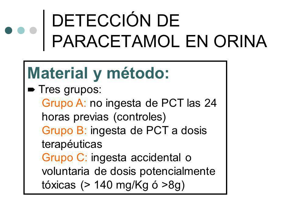 Material y método: Tres grupos: Grupo A: no ingesta de PCT las 24 horas previas (controles) Grupo B: ingesta de PCT a dosis terapéuticas Grupo C: inge