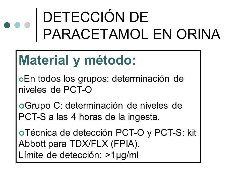 Material y método: En todos los grupos: determinación de niveles de PCT-O Grupo C: determinación de niveles de PCT-S a las 4 horas de la ingesta. Técn