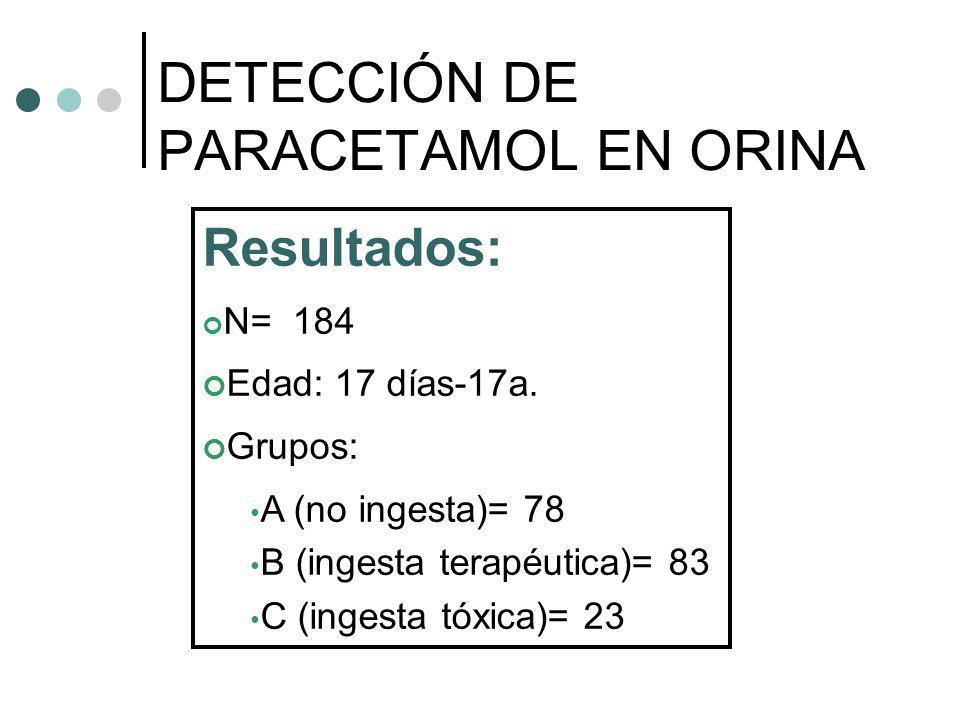 Resultados: N= 184 Edad: 17 días-17a. Grupos: A (no ingesta)= 78 B (ingesta terapéutica)= 83 C (ingesta tóxica)= 23 DETECCIÓN DE PARACETAMOL EN ORINA