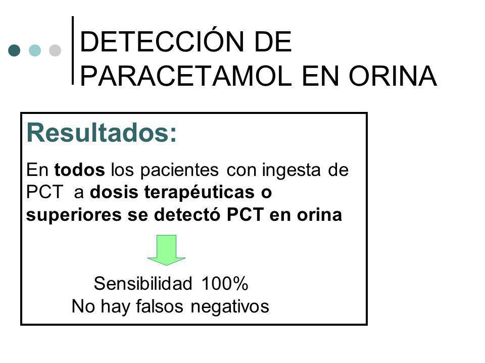Resultados: En todos los pacientes con ingesta de PCT a dosis terapéuticas o superiores se detectó PCT en orina DETECCIÓN DE PARACETAMOL EN ORINA Sens