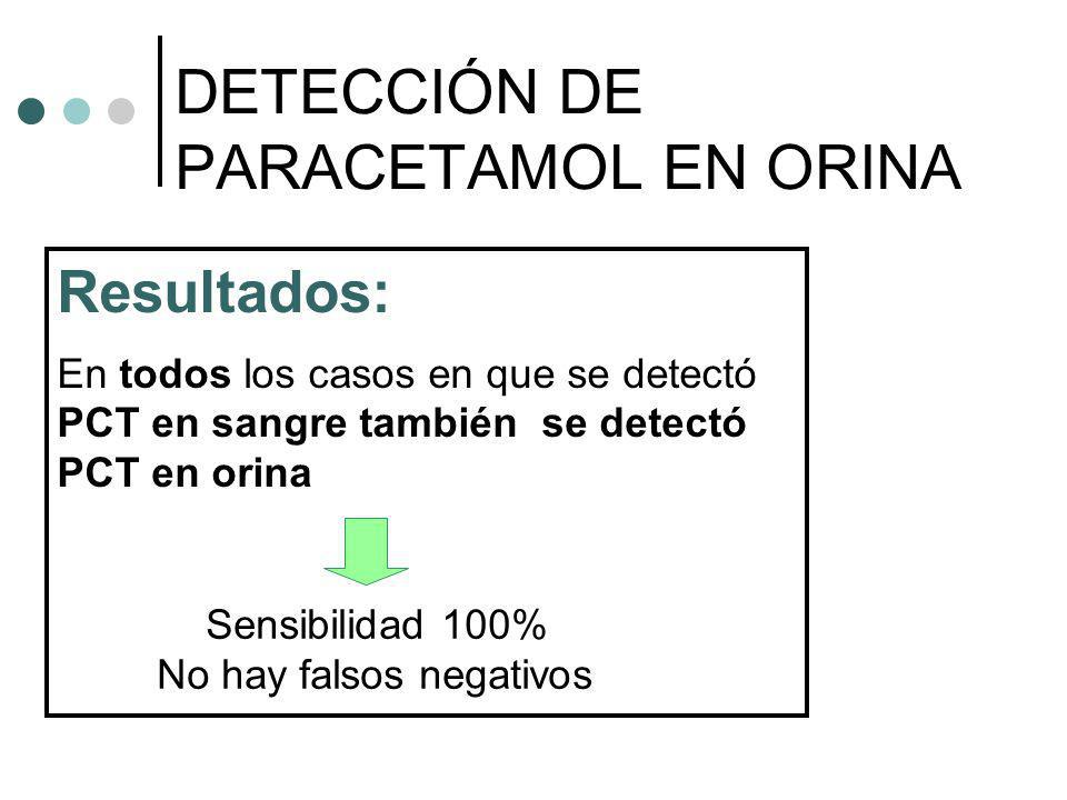 Resultados: En todos los casos en que se detectó PCT en sangre también se detectó PCT en orina DETECCIÓN DE PARACETAMOL EN ORINA Sensibilidad 100% No