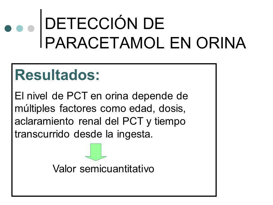 Resultados: El nivel de PCT en orina depende de múltiples factores como edad, dosis, aclaramiento renal del PCT y tiempo transcurrido desde la ingesta
