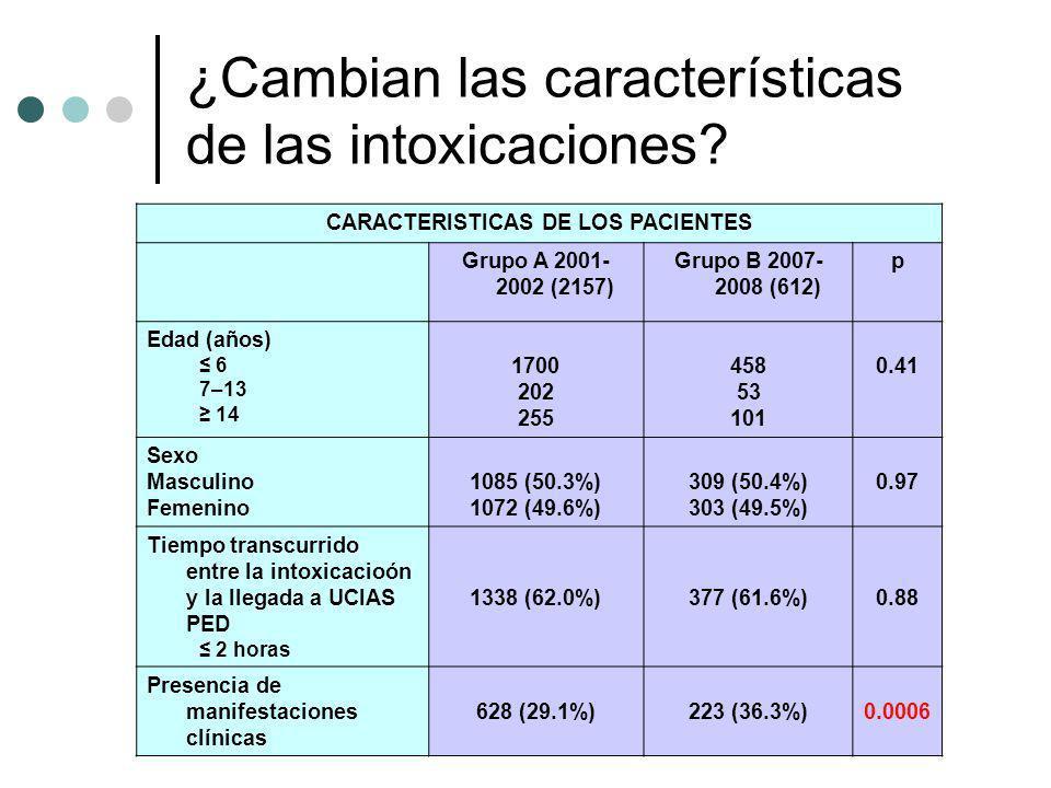 ¿Cambian las características de las intoxicaciones? CARACTERISTICAS DE LOS PACIENTES Grupo A 2001- 2002 (2157) Grupo B 2007- 2008 (612) p Edad (años)