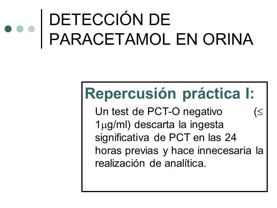 Repercusión práctica I: Un test de PCT-O negativo ( 1 g/ml) descarta la ingesta significativa de PCT en las 24 horas previas y hace innecesaria la rea
