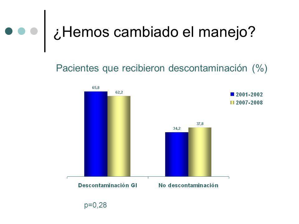 ¿Hemos cambiado el manejo? Pacientes que recibieron descontaminación (%) p=0,28