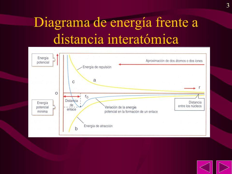 3 Diagrama de energía frente a distancia interatómica