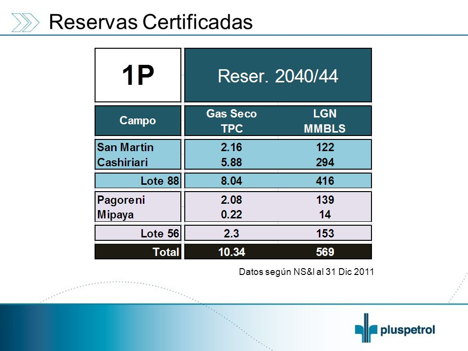 Reservas Certificadas Datos según NS&I al 31 Dic 2011