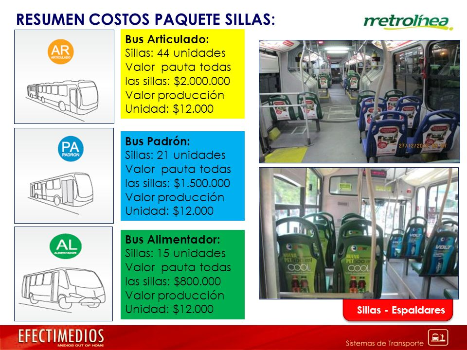 RESUMEN COSTOS PAQUETE SILLAS: Sillas - Espaldares Bus Articulado: Sillas: 44 unidades Valor pauta todas las sillas: $2.000.000 Valor producción Unida