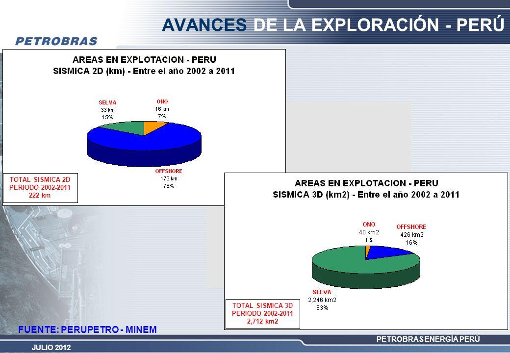 PETROBRAS ENERGÍA PERÚ JULIO 2012 FUENTE: PERUPETRO - MINEM AVANCES DE LA EXPLORACIÓN - PERÚ TOTAL SISMICA 2D PERIODO 2002-2011 222 km TOTAL SISMICA 3