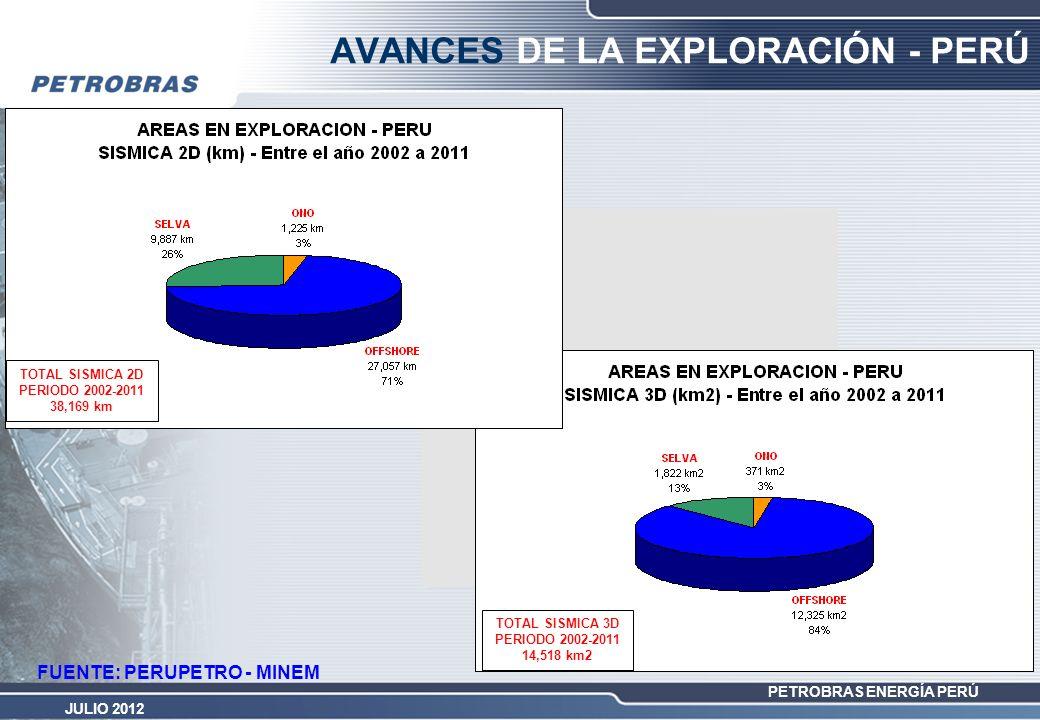 PETROBRAS ENERGÍA PERÚ JULIO 2012 FUENTE: PERUPETRO - MINEM AVANCES DE LA EXPLORACIÓN - PERÚ TOTAL SISMICA 3D PERIODO 2002-2011 14,518 km2 TOTAL SISMI