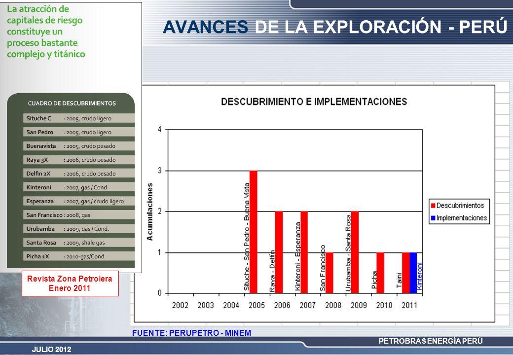 PETROBRAS ENERGÍA PERÚ JULIO 2012 FUENTE: PERUPETRO - MINEM AVANCES DE LA EXPLORACIÓN - PERÚ Revista Zona Petrolera Enero 2011