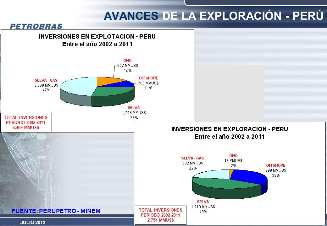 PETROBRAS ENERGÍA PERÚ JULIO 2012 FUENTE: PERUPETRO - MINEM AVANCES DE LA EXPLORACIÓN - PERÚ TOTAL INVERSIONES PERIODO 2002-2011 6,469 MMUS$ TOTAL INV