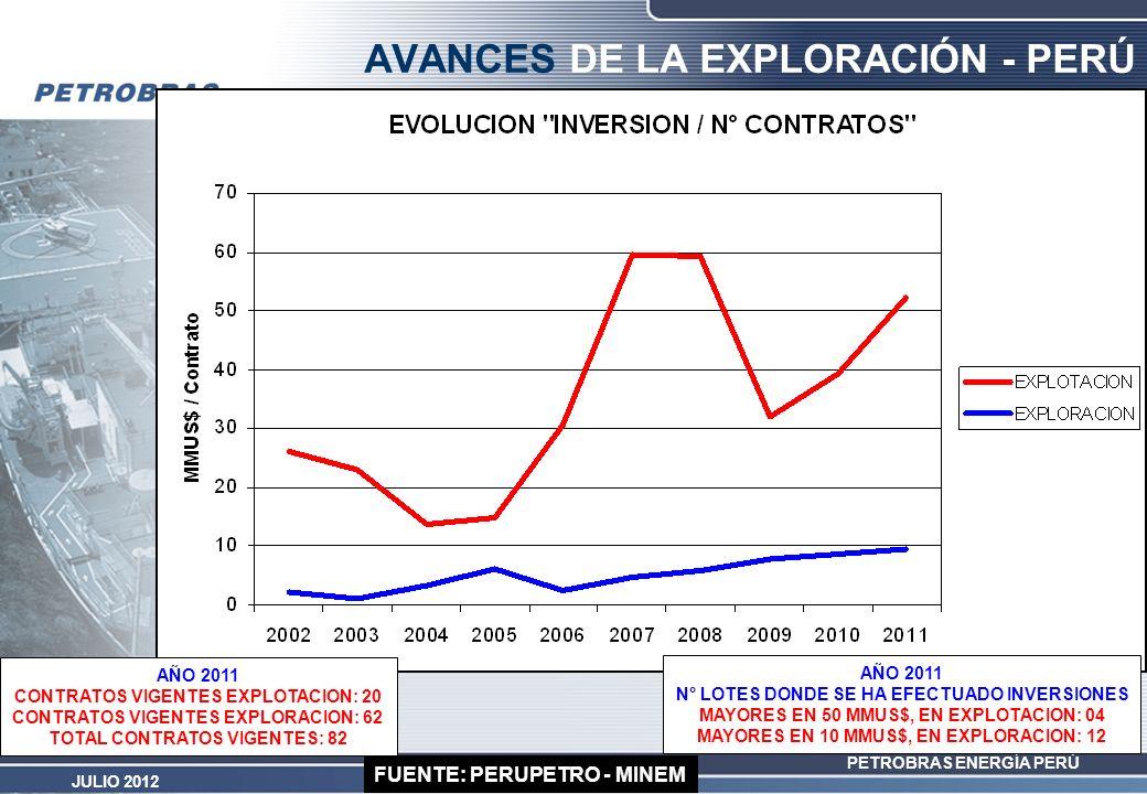 PETROBRAS ENERGÍA PERÚ JULIO 2012 FUENTE: PERUPETRO - MINEM AVANCES DE LA EXPLORACIÓN - PERÚ AÑO 2011 CONTRATOS VIGENTES EXPLOTACION: 20 CONTRATOS VIG